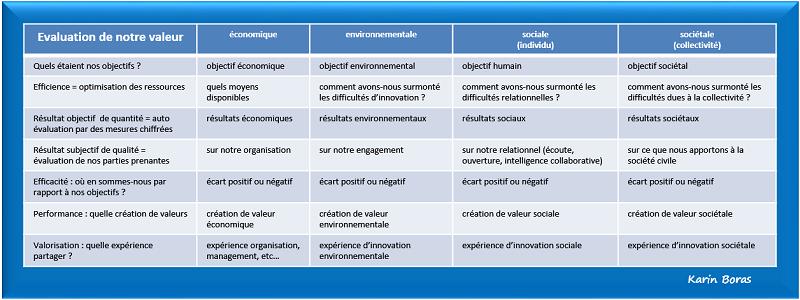 Audit, efficacité sociétale en développement durable ou RSE, tableau