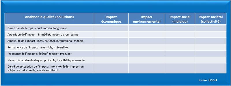 Audit, impact de la qualité en dévelopement durable ou RSE, tableau