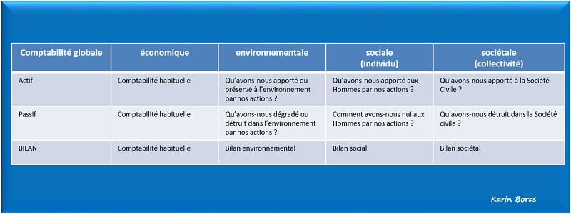 Comptabilité, 4 bilans, quelles questions à se poser en développement durable ou RSE, tableau (2)