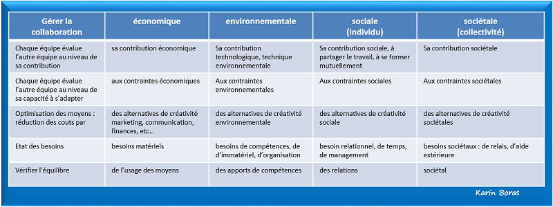 Economie partenariale, gestion de la collaboration, tableau