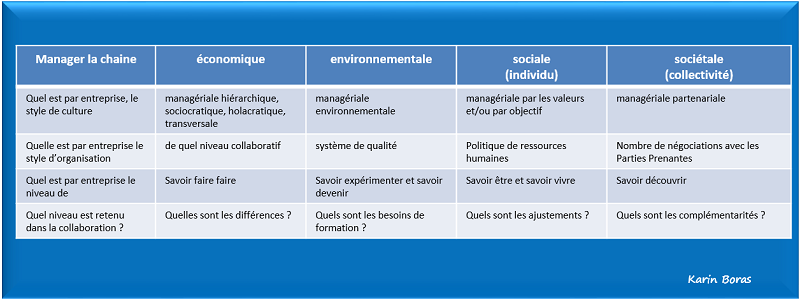 Economie partenariale, manager la chaine de création de valeurs, tableau