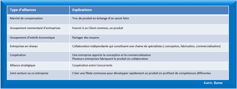 Economie partenariale, type d'alliances, tableau