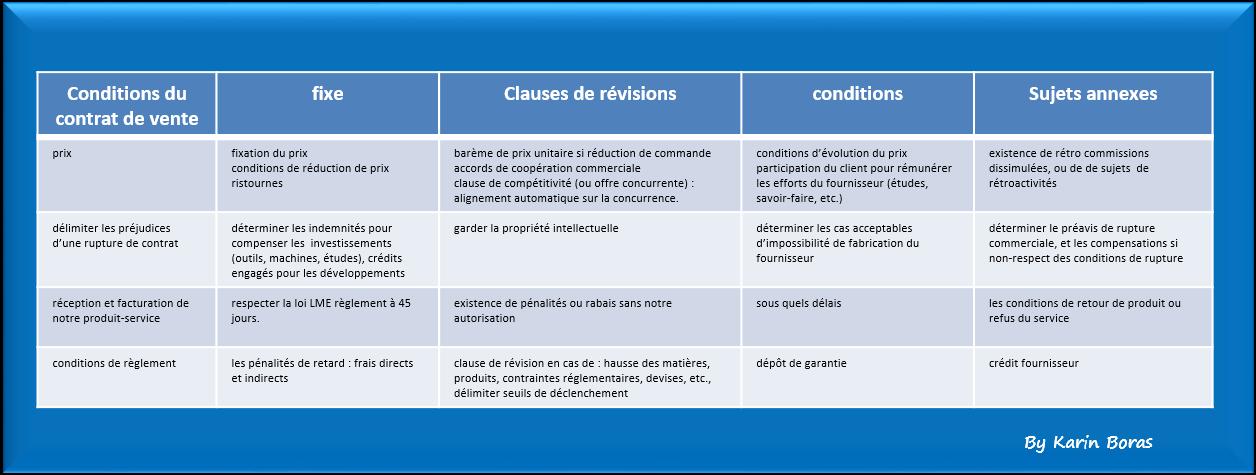 Conditions du contrat de vente : quelles questions à se poser ?