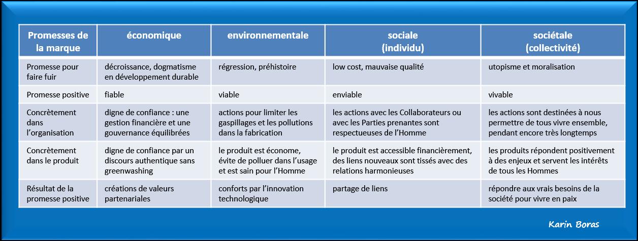 Marketing, marqueting, les promesses de la nouvelle marque en développement durable ou RSE, tableau