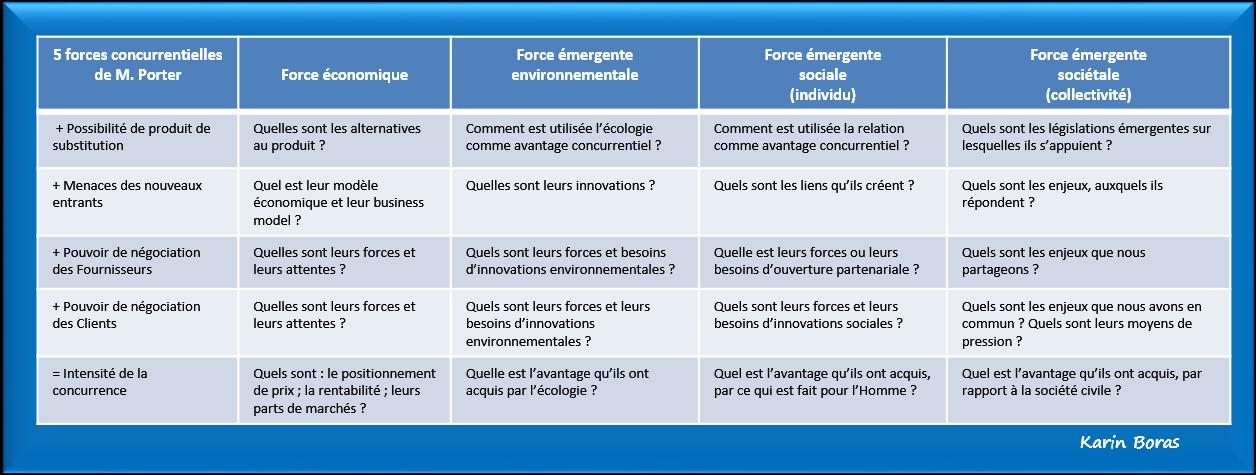 5 forces de porter pme pmi durables