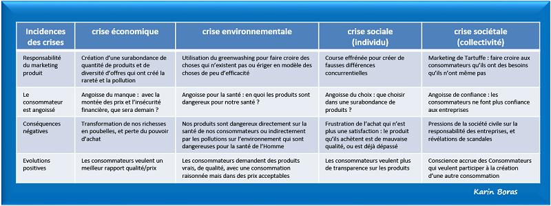 Marketing produit, risques en développement durable ou RSE, tableau