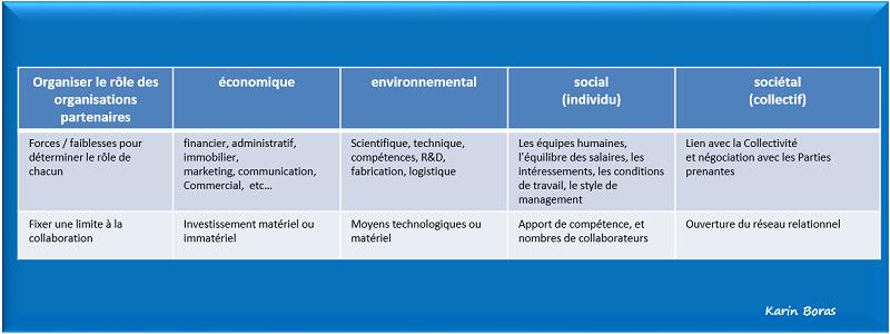 economie partenariale, coopétition, organiser le rôle des organisations